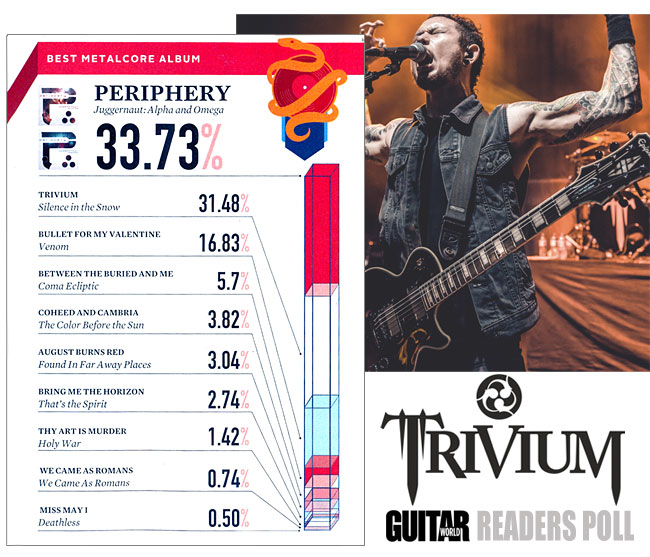 New Trivium Album Scores Big In Guitar World Readers Poll